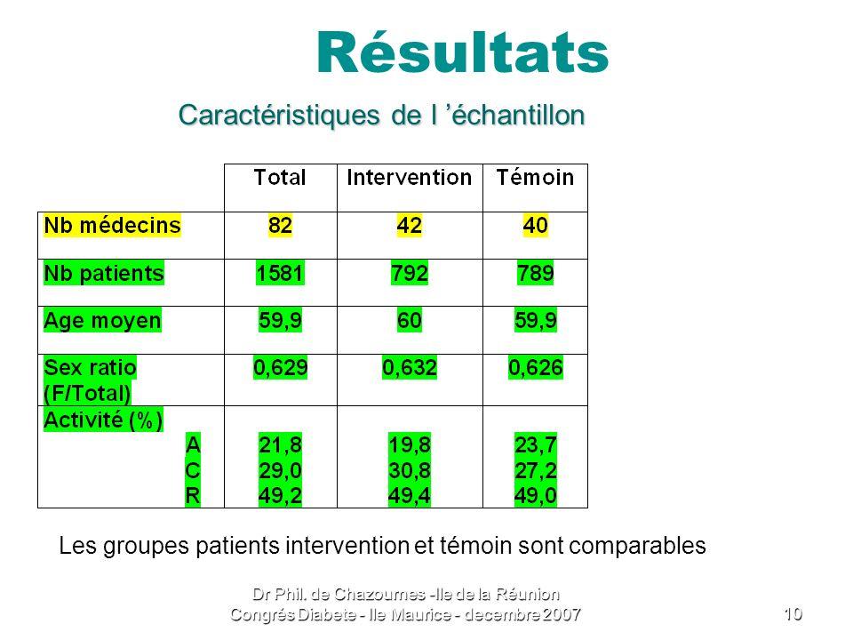 Résultats Caractéristiques de l 'échantillon