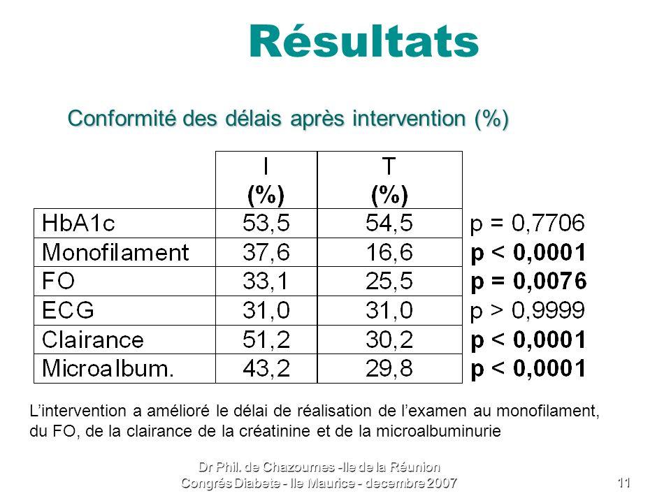 Résultats Conformité des délais après intervention (%)