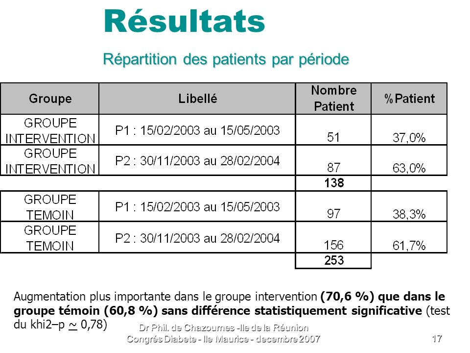 Répartition des patients par période
