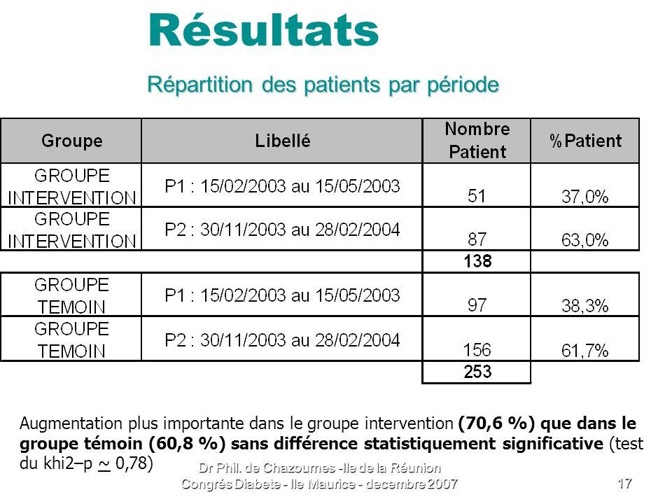 Répartition des patients par période