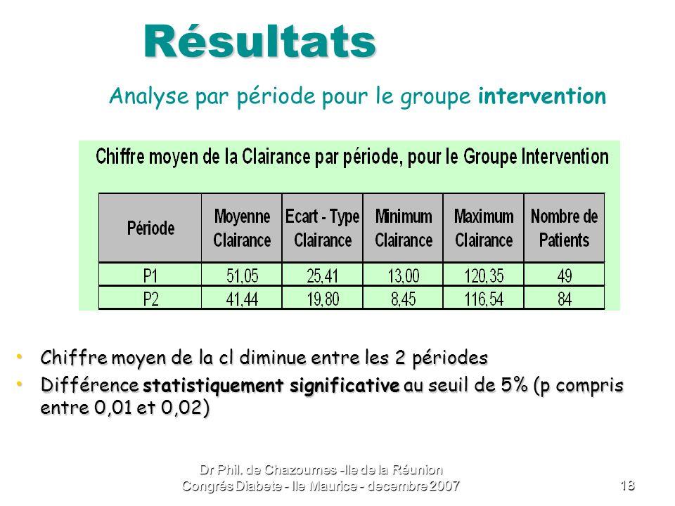 Résultats Analyse par période pour le groupe intervention