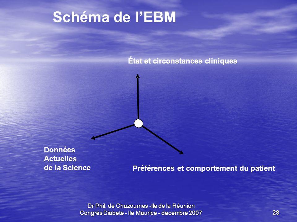 Schéma de l'EBM État et circonstances cliniques