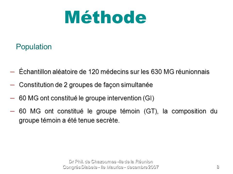 Méthode Population. Échantillon aléatoire de 120 médecins sur les 630 MG réunionnais. Constitution de 2 groupes de façon simultanée.