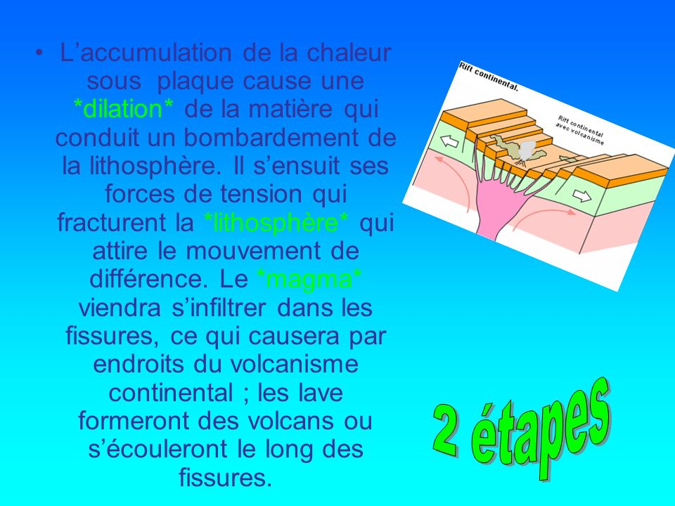 L'accumulation de la chaleur sous plaque cause une. dilation