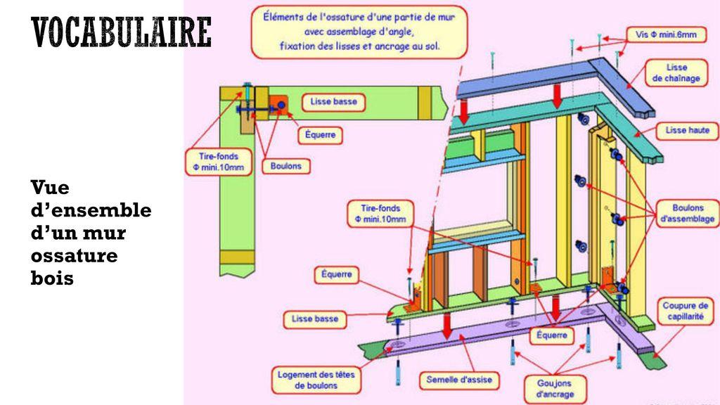 constructions en ossature bois ppt t l charger. Black Bedroom Furniture Sets. Home Design Ideas