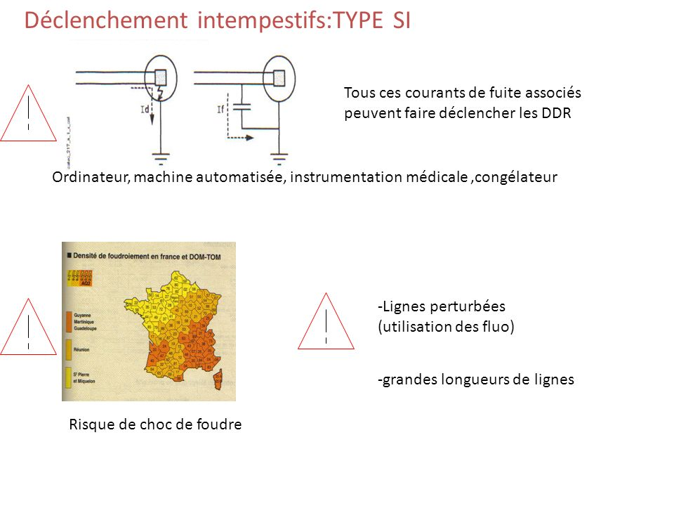 Déclenchement intempestifs:TYPE SI
