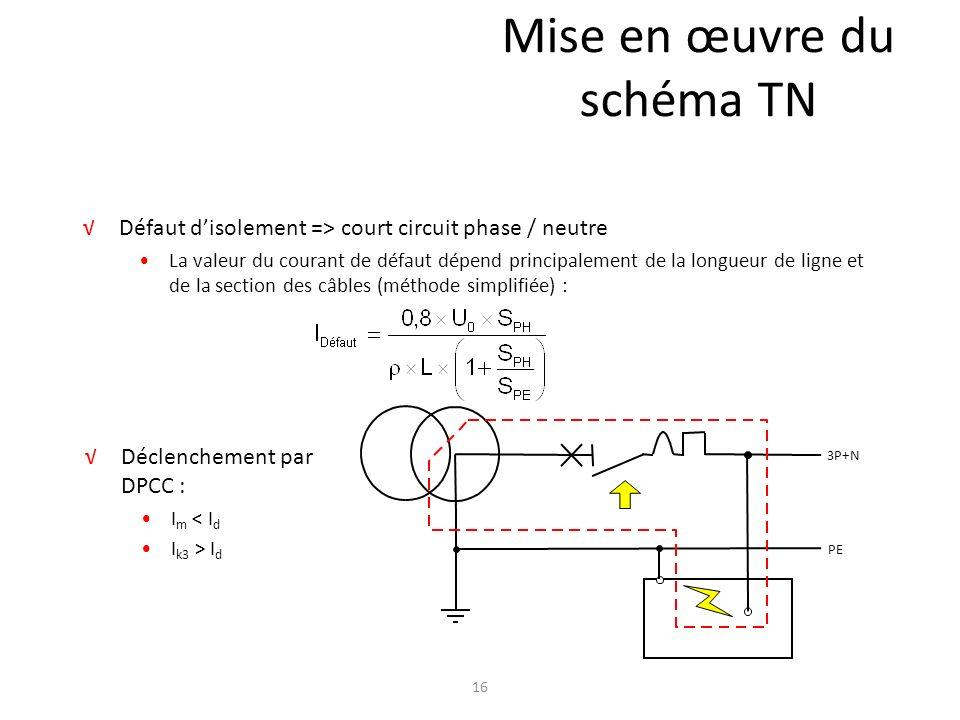 Mise en œuvre du schéma TN