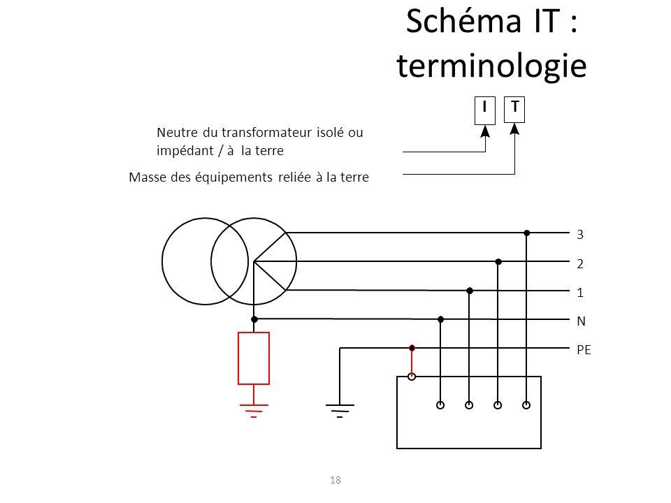Schéma IT : terminologie
