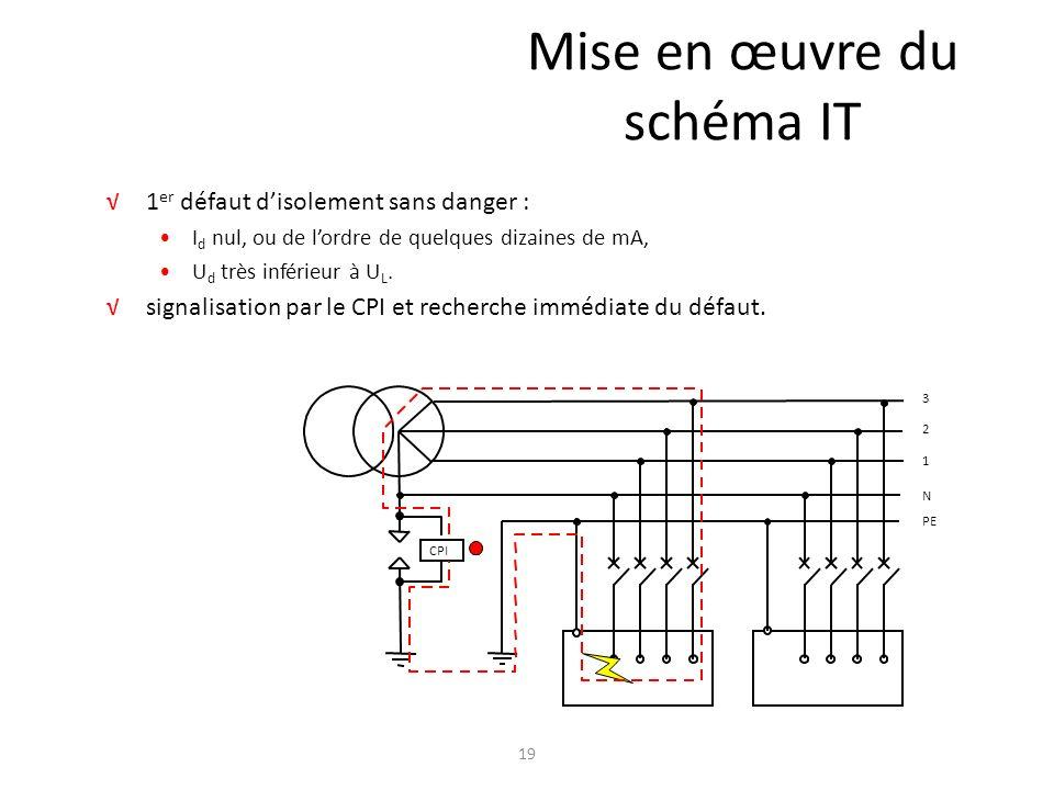 Mise en œuvre du schéma IT