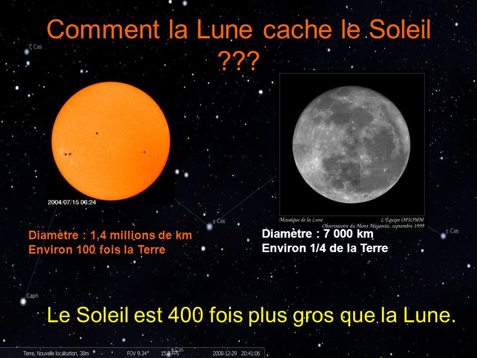 Comment la Lune cache le Soleil