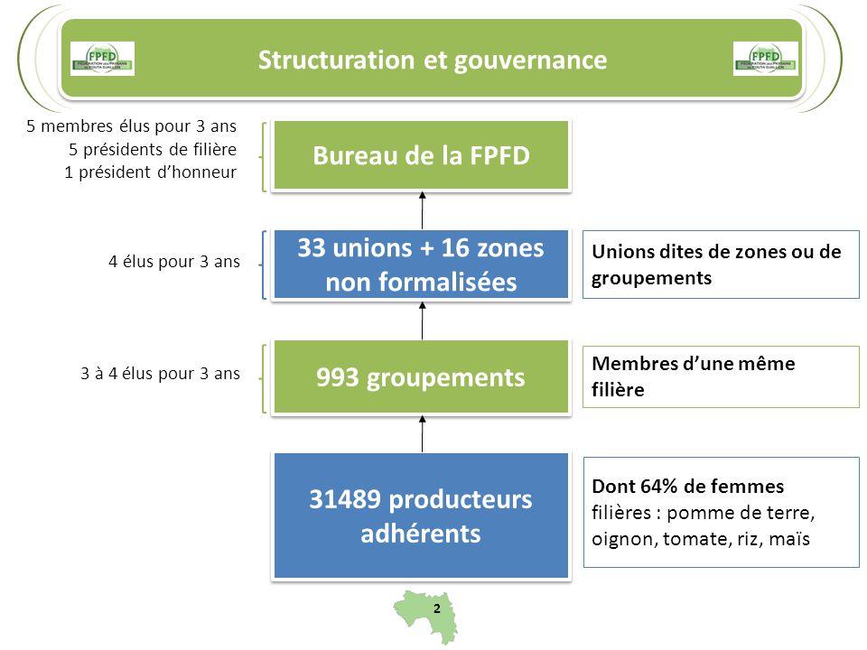 Structuration et gouvernance