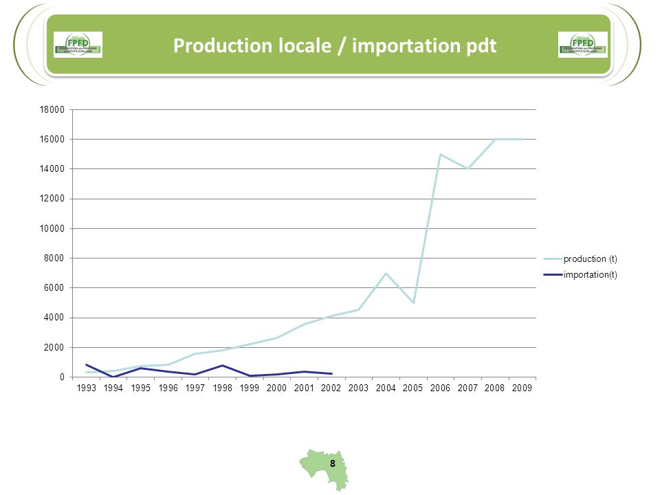 Production locale / importation pdt