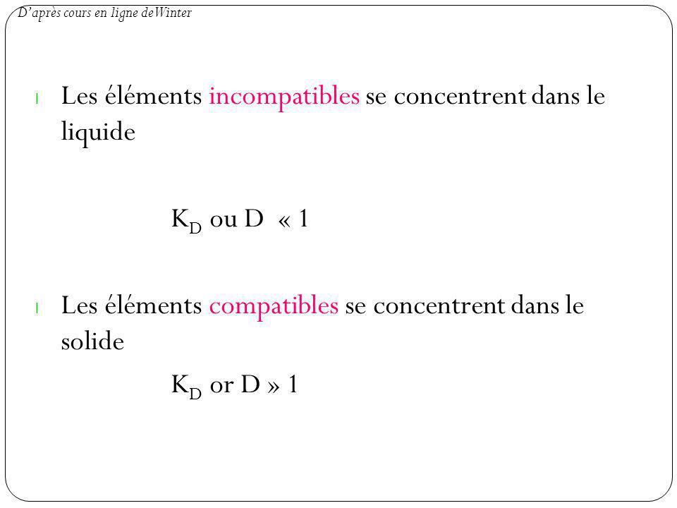 Les éléments incompatibles se concentrent dans le liquide