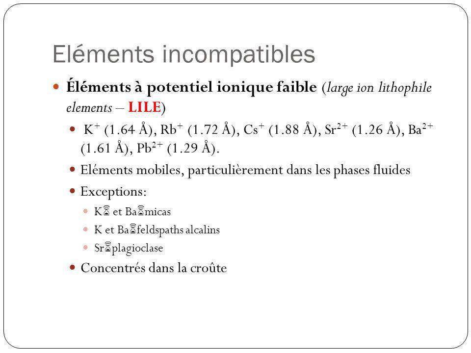Eléments incompatibles