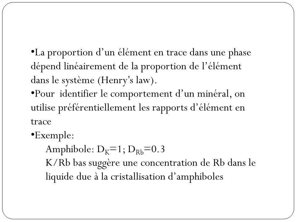 La proportion d'un élément en trace dans une phase dépend linéairement de la proportion de l'élément dans le système (Henry's law).