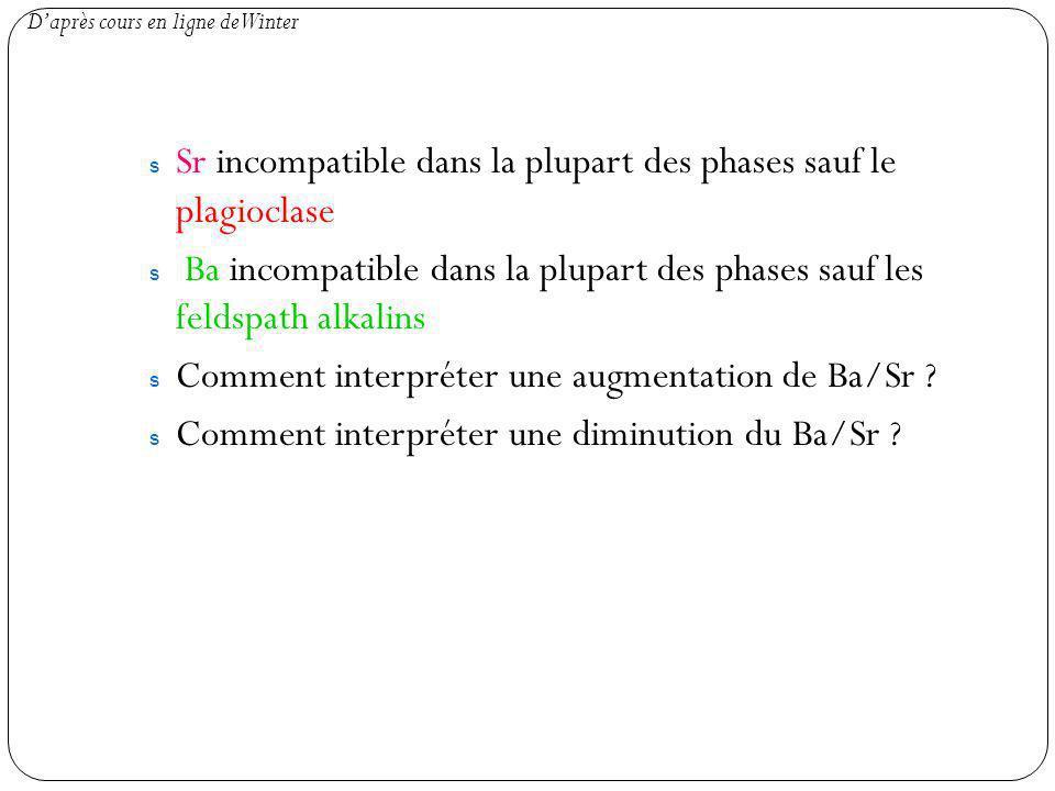 Sr incompatible dans la plupart des phases sauf le plagioclase
