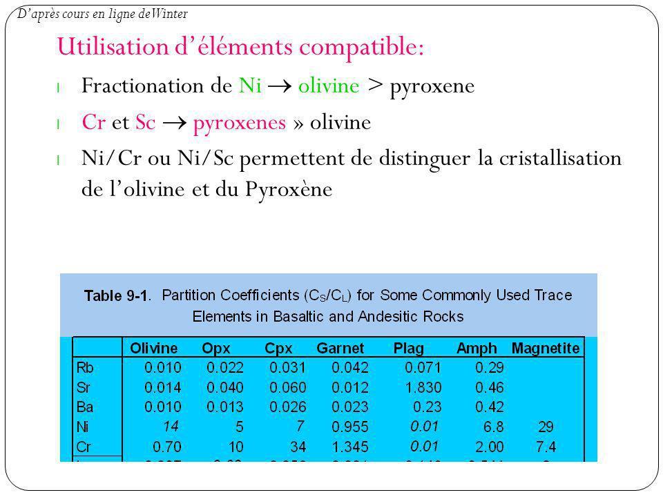 Utilisation d'éléments compatible: