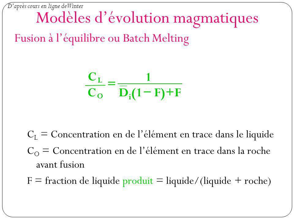 Modèles d'évolution magmatiques