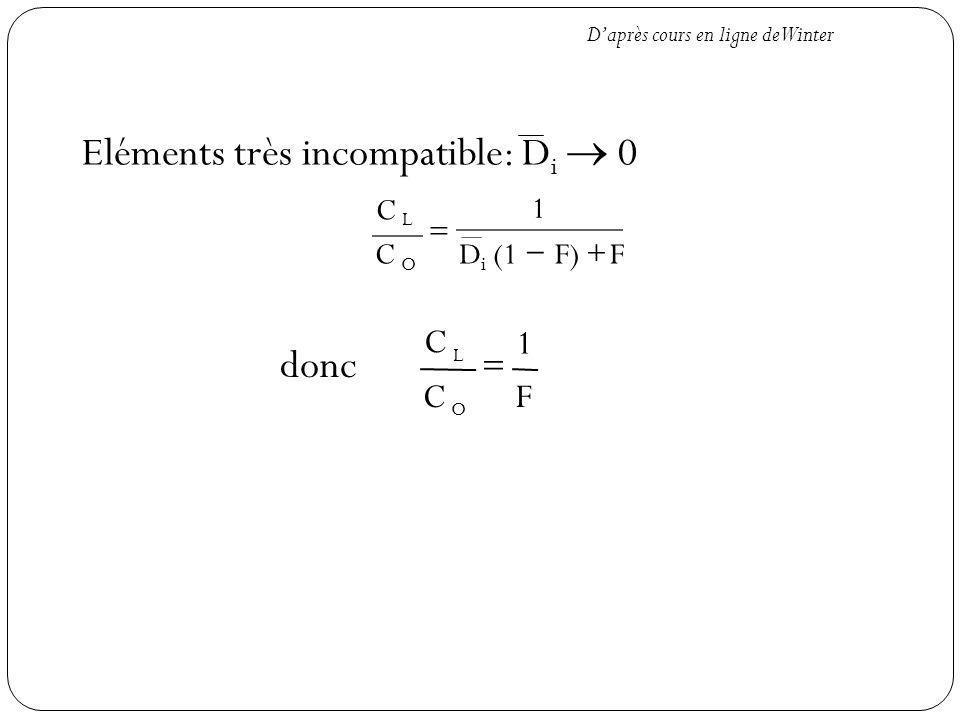 Eléments très incompatible: Di  0