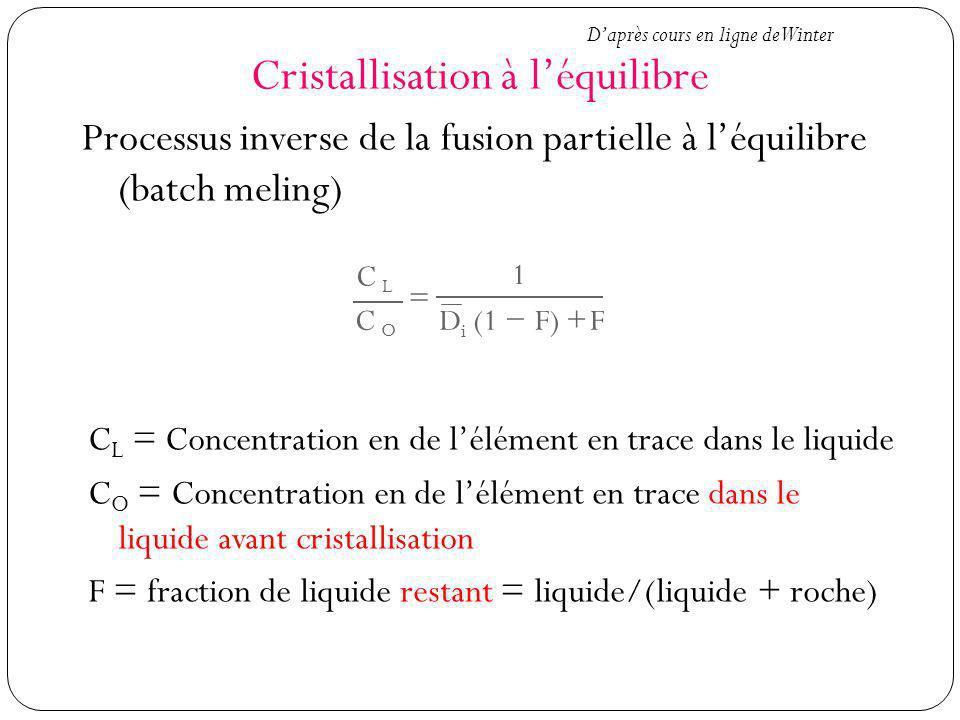 Cristallisation à l'équilibre
