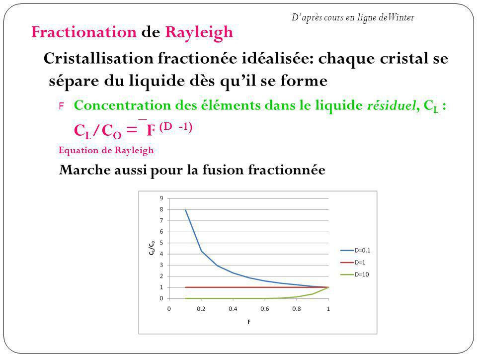 Fractionation de Rayleigh