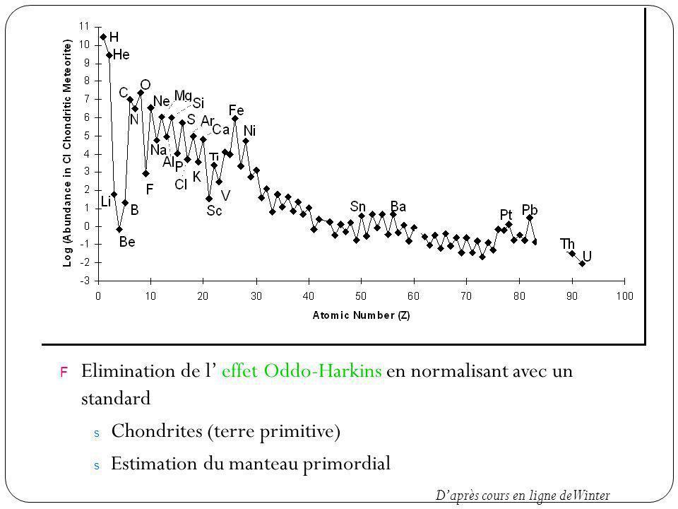Elimination de l' effet Oddo-Harkins en normalisant avec un standard