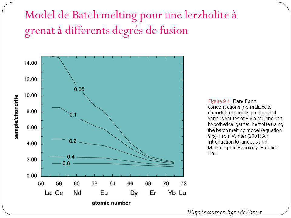 Model de Batch melting pour une lerzholite à grenat à differents degrés de fusion