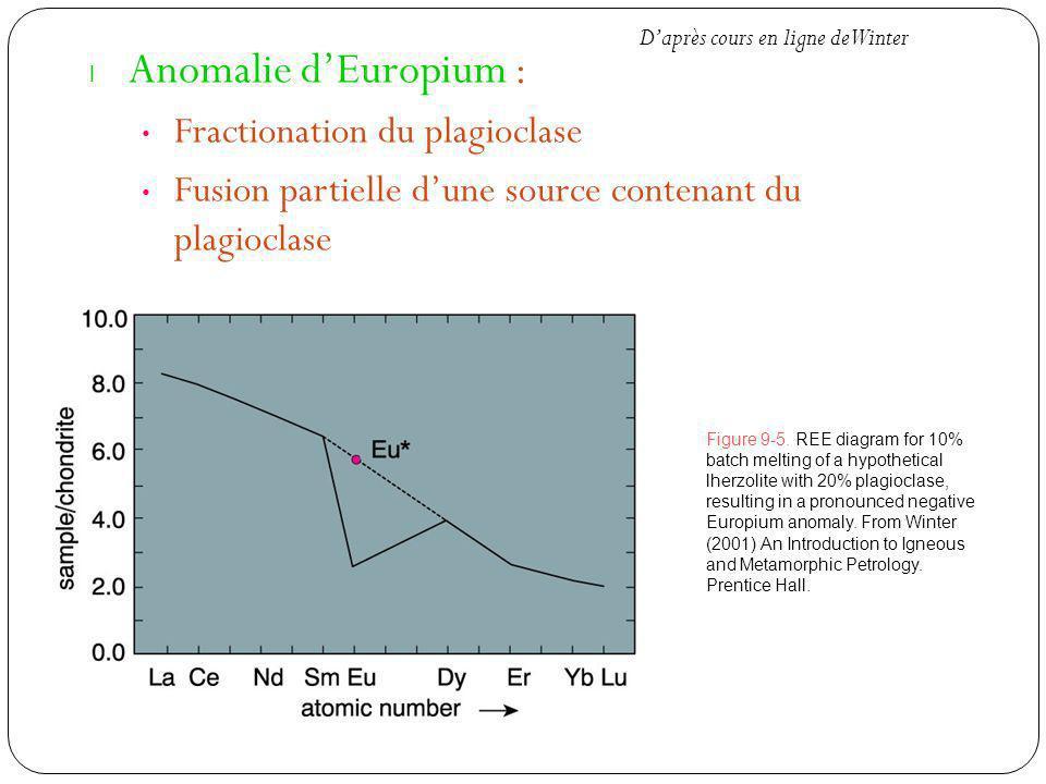 Anomalie d'Europium : Fractionation du plagioclase
