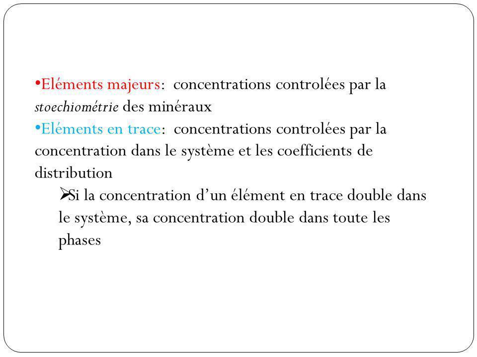 Eléments majeurs: concentrations controlées par la stoechiométrie des minéraux