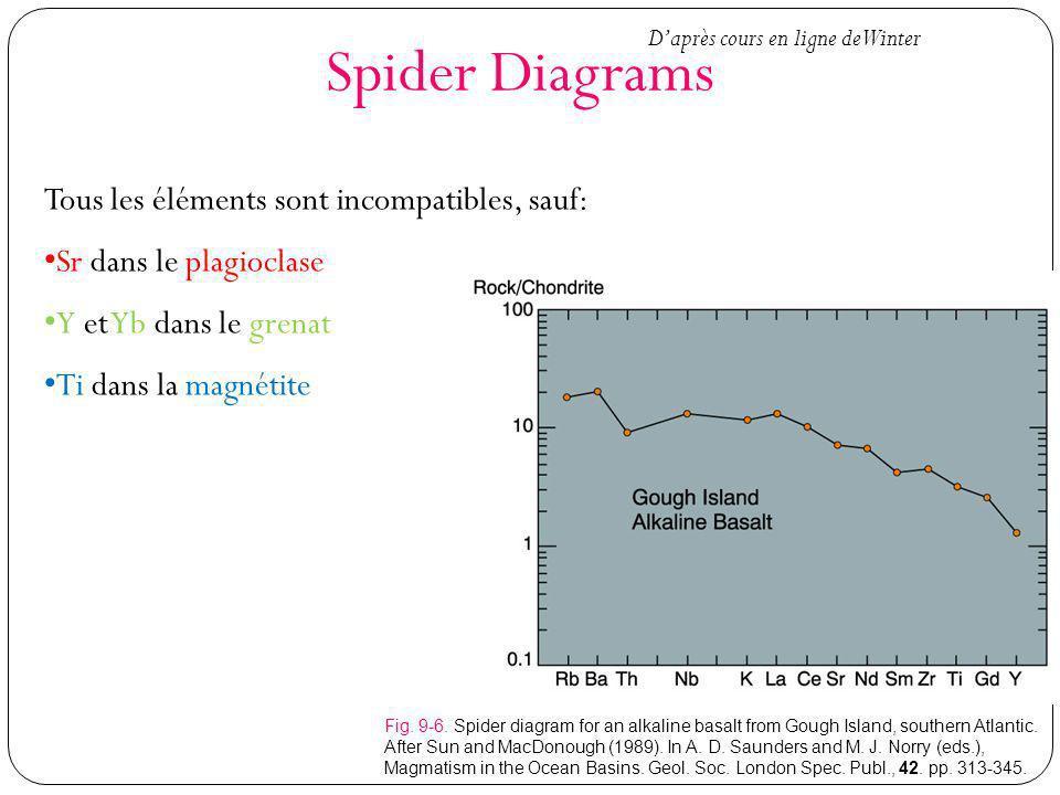 Spider Diagrams Tous les éléments sont incompatibles, sauf: