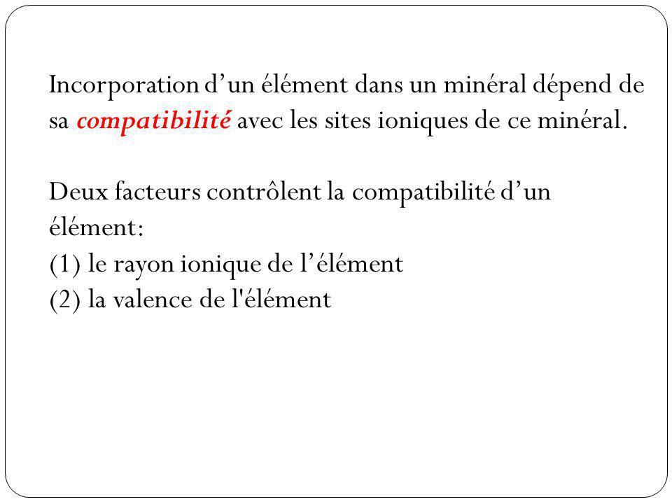 Incorporation d'un élément dans un minéral dépend de sa compatibilité avec les sites ioniques de ce minéral.