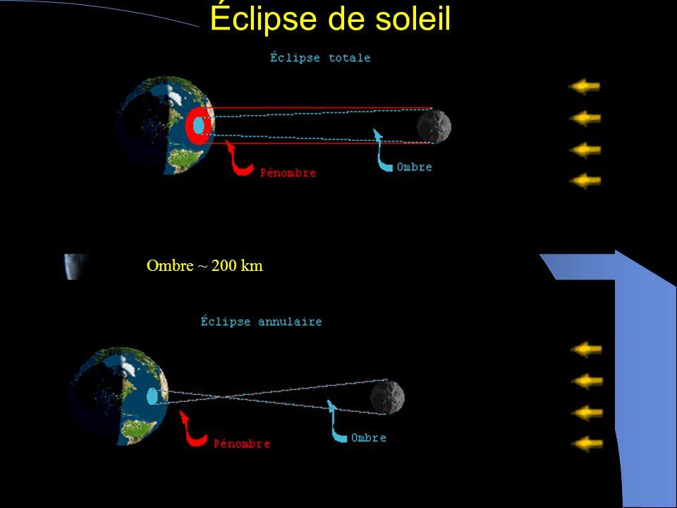 Éclipse de soleil Ombre ~ 200 km
