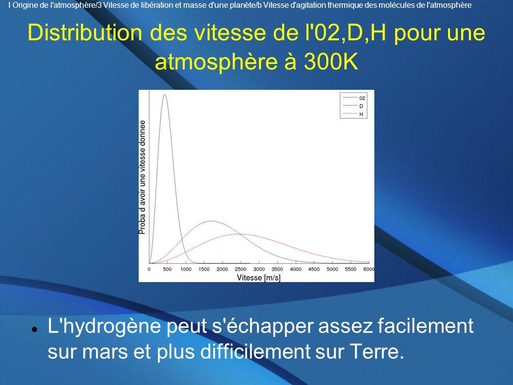 Distribution des vitesse de l 02,D,H pour une atmosphère à 300K