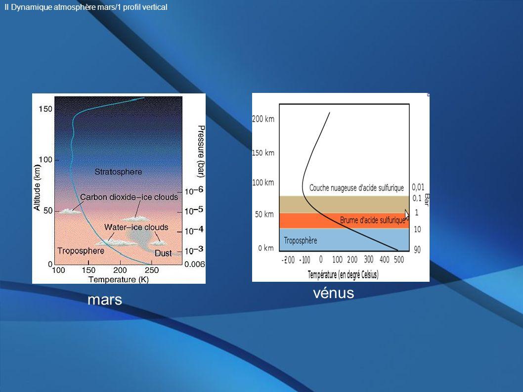 II Dynamique atmosphère mars/1 profil vertical
