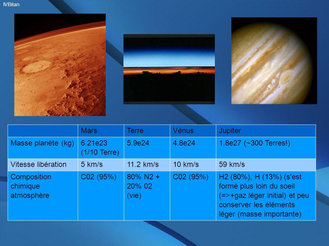 Composition chimique atmosphère C02 (95%) 80% N2 + 20% 02 (vie)