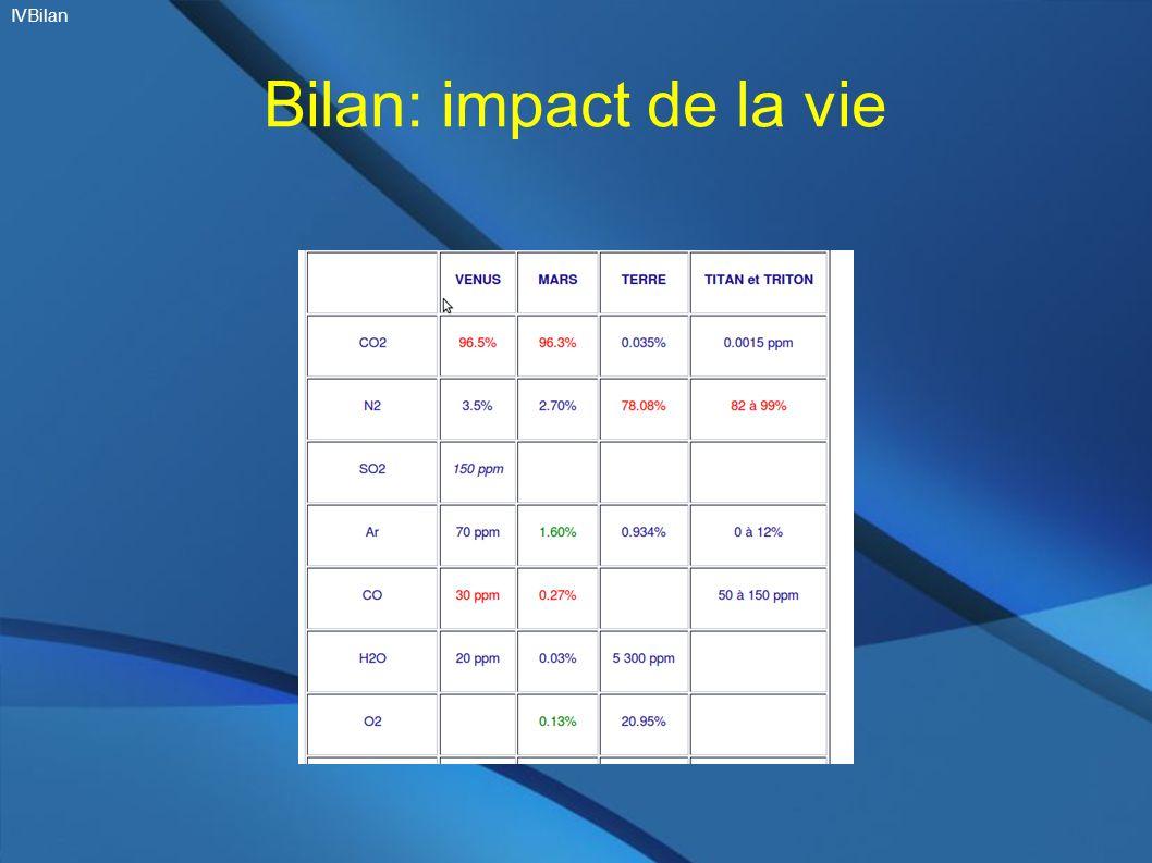 IVBilan Bilan: impact de la vie