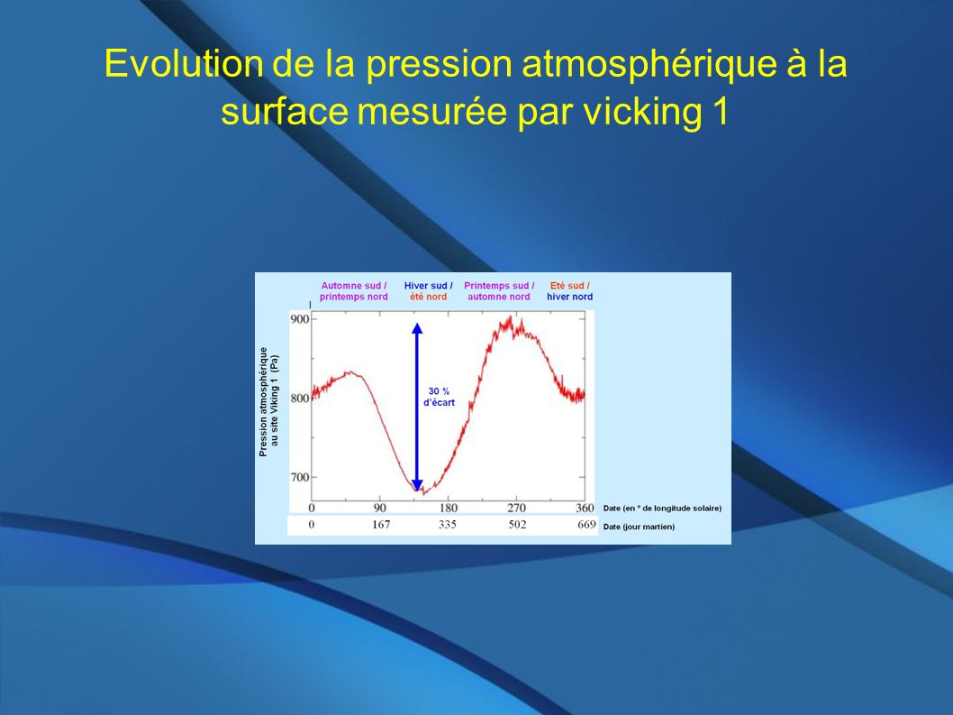Evolution de la pression atmosphérique à la surface mesurée par vicking 1