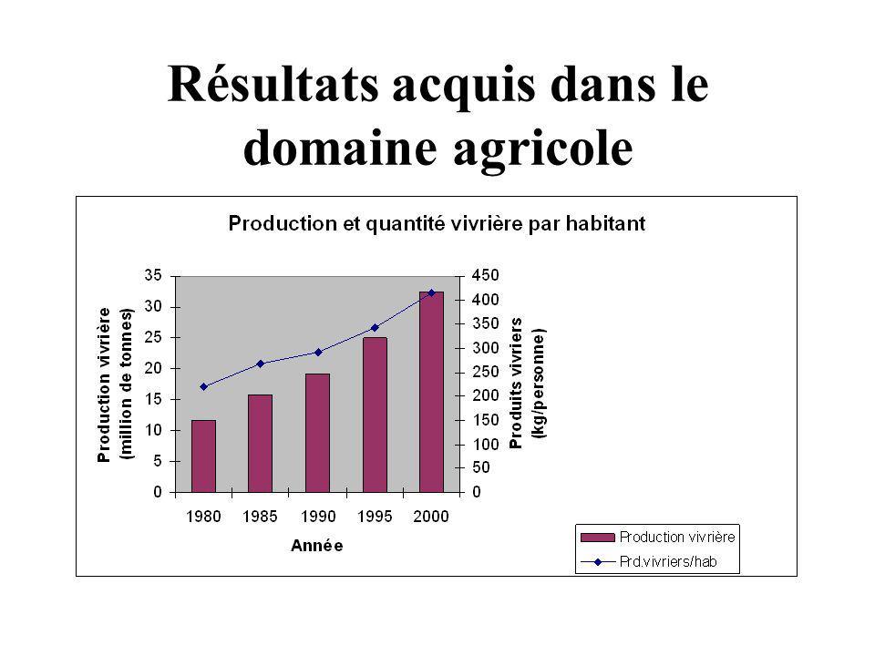 Résultats acquis dans le domaine agricole