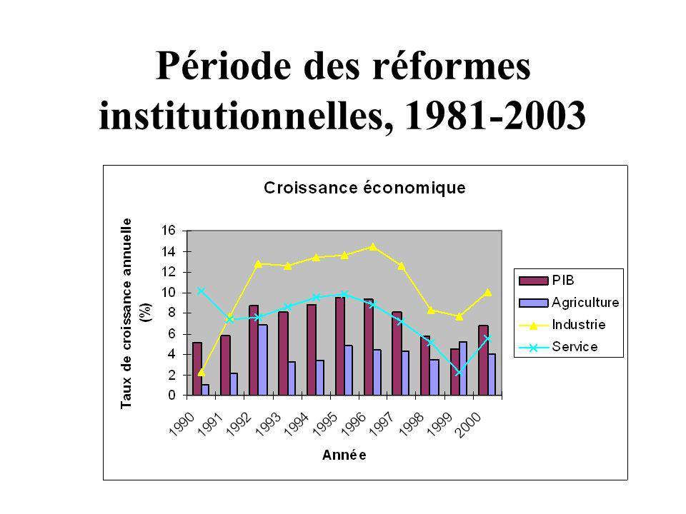 Période des réformes institutionnelles, 1981-2003