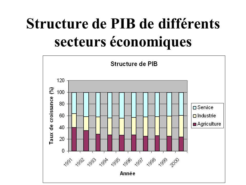 Structure de PIB de différents secteurs économiques