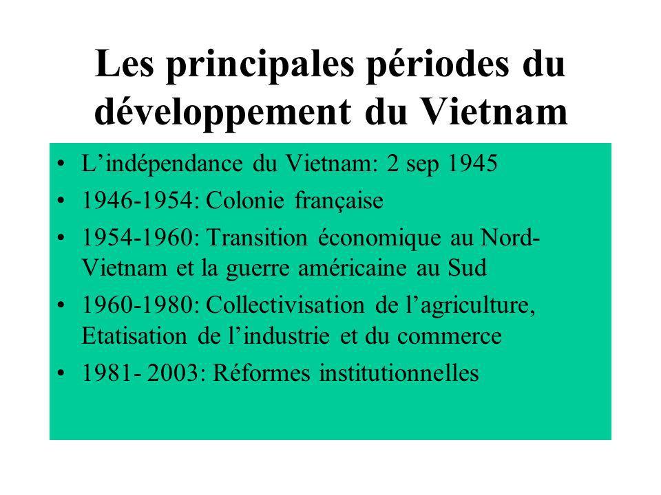 Les principales périodes du développement du Vietnam