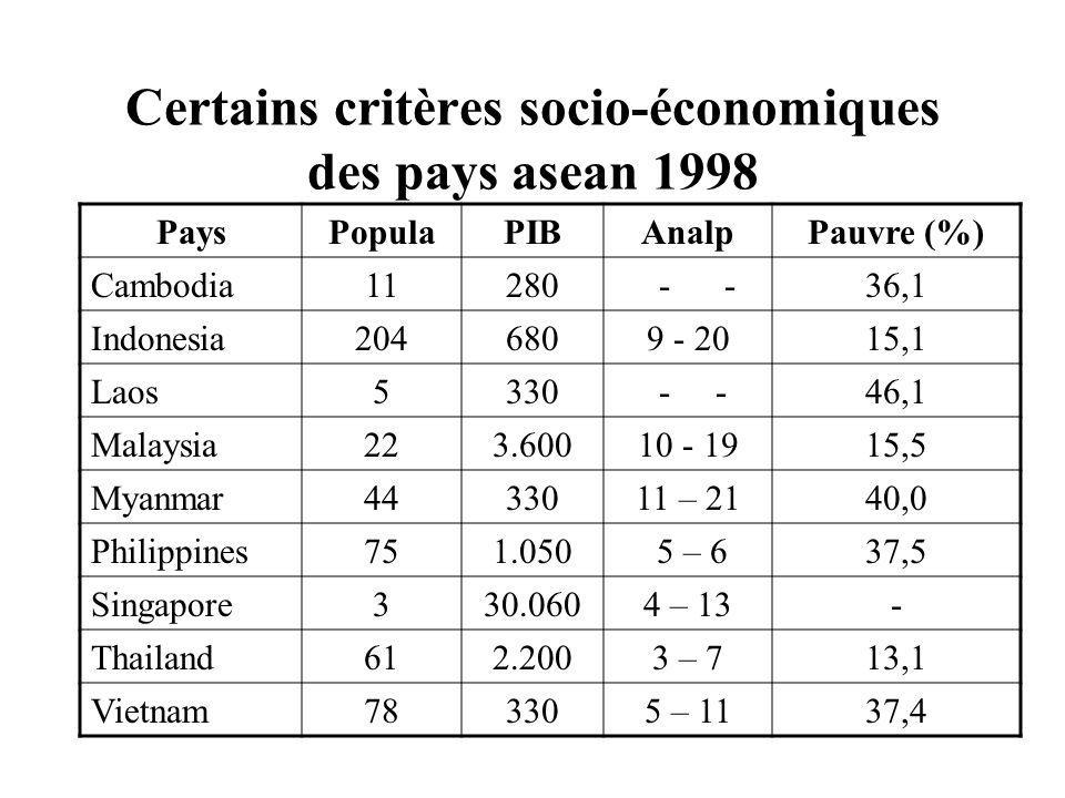 Certains critères socio-économiques des pays asean 1998