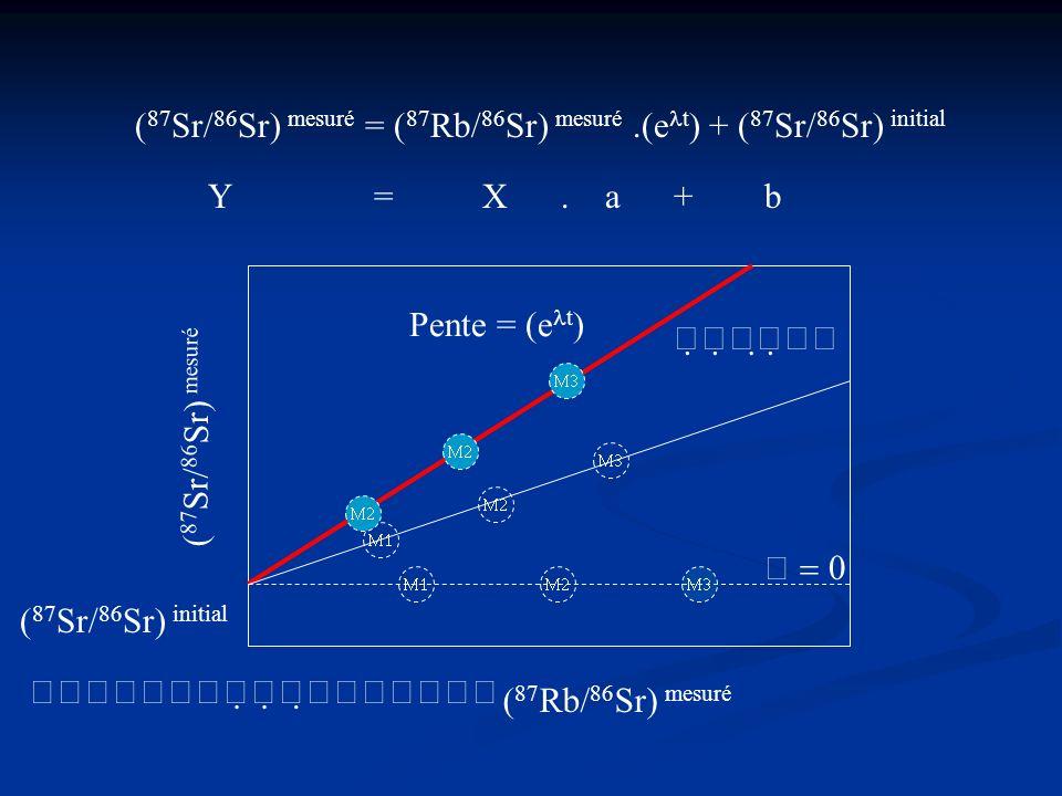 (87Sr/86Sr) mesuré = (87Rb/86Sr) mesuré .(et) + (87Sr/86Sr) initial