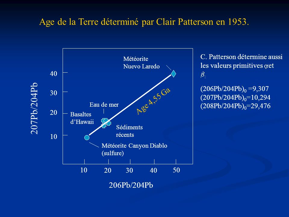 Age de la Terre déterminé par Clair Patterson en 1953.