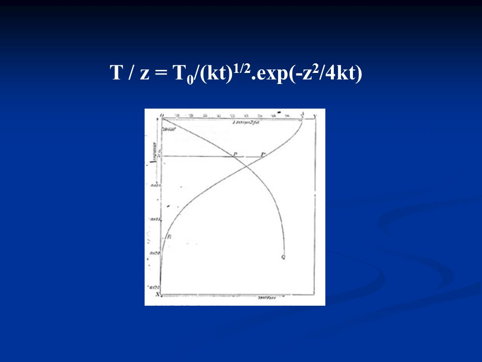 T / z = T0/(kt)1/2.exp(-z2/4kt)