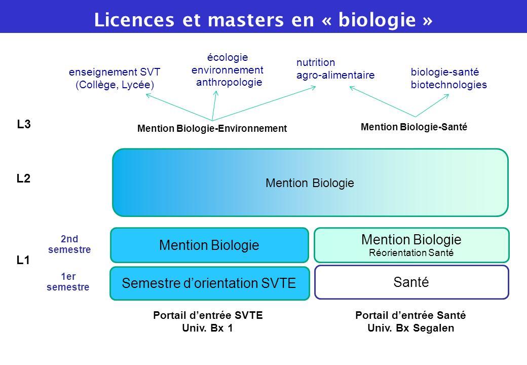 Licences et masters en « biologie »