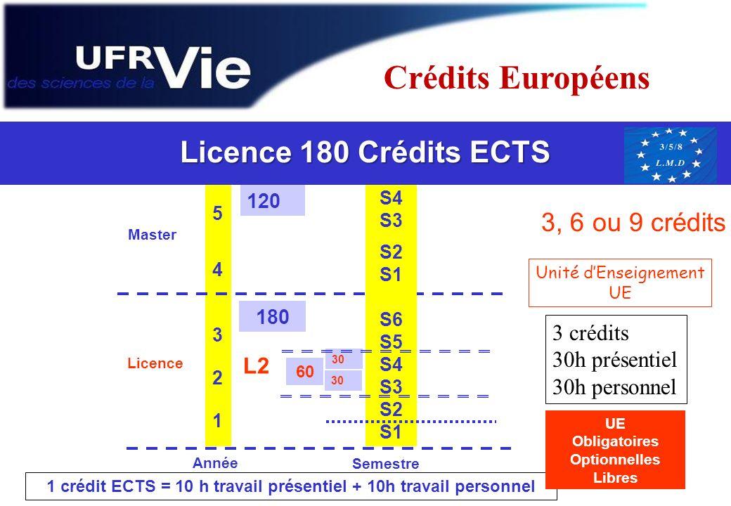 1 crédit ECTS = 10 h travail présentiel + 10h travail personnel