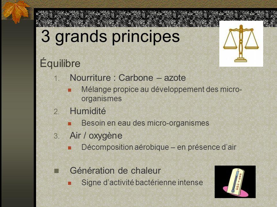 3 grands principes Équilibre Nourriture : Carbone – azote Humidité