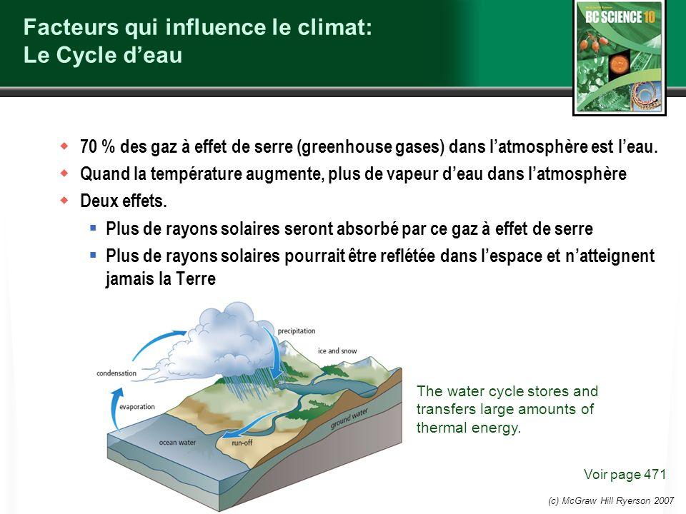 Facteurs qui influence le climat: Le Cycle d'eau