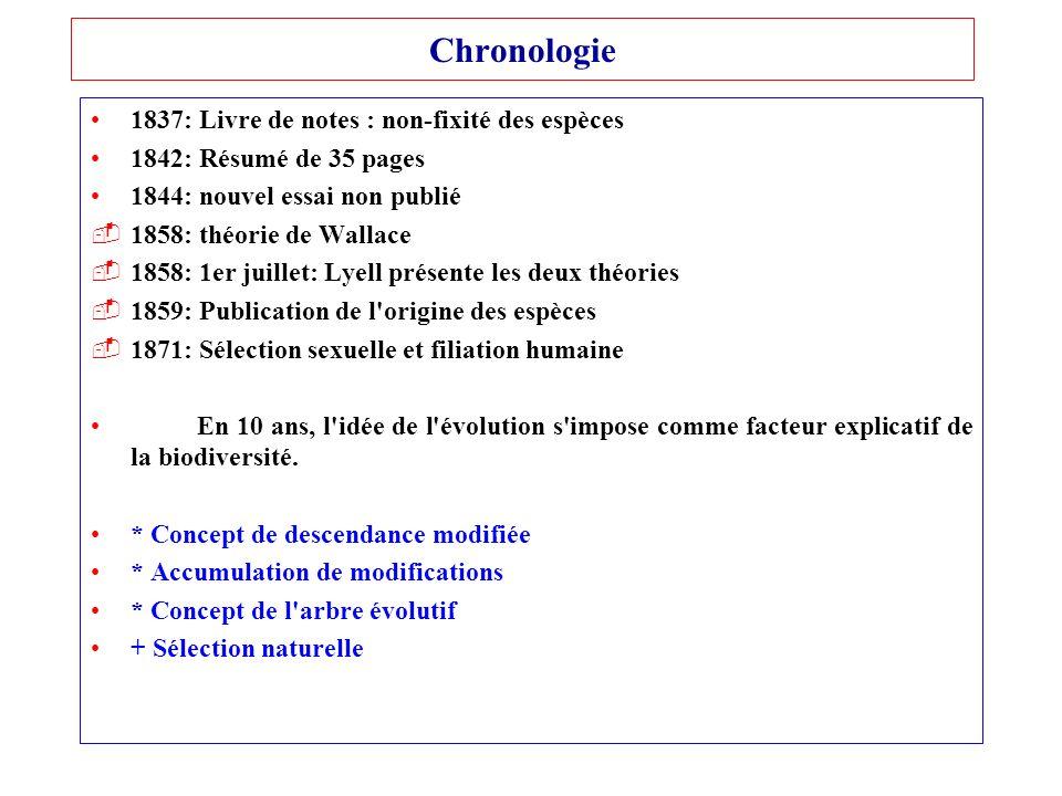 Chronologie 1837: Livre de notes : non-fixité des espèces